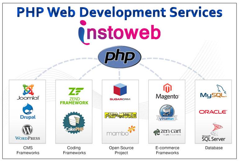 PHP Web Development Company in Lunkaransar Bikaner